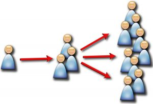 اصول بازاریابی ویروسی