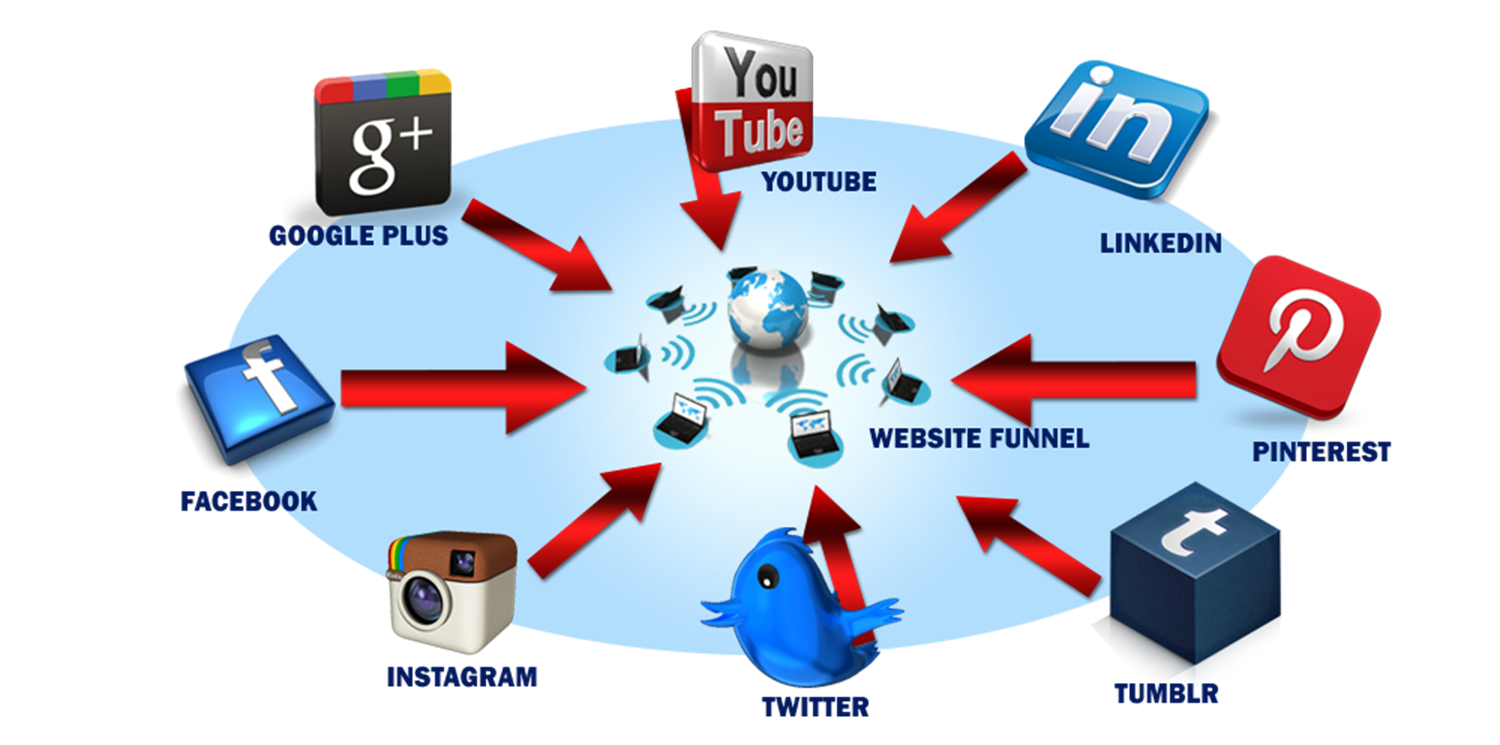 Three Types of Marketing Online An Overall Online Marketing Strategy social media 2 1