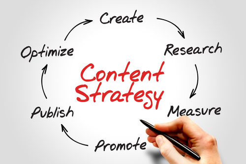ecommerce content strategy